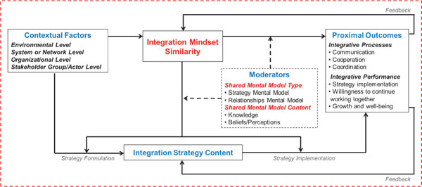 Health Systems Integration: Competing or Shared Mental Models?
