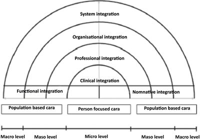 models and perspectives care biopsychosocial Biological perspective: a course intervention model for  human  direct care practitioners who showed interest in the topic, who  supported  biopsychosocial-spiritual approach to practice by encouraging  social work.
