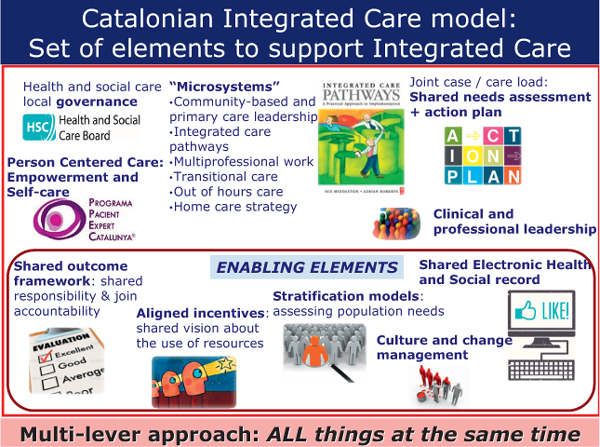 Chronic and integrated care in Catalonia