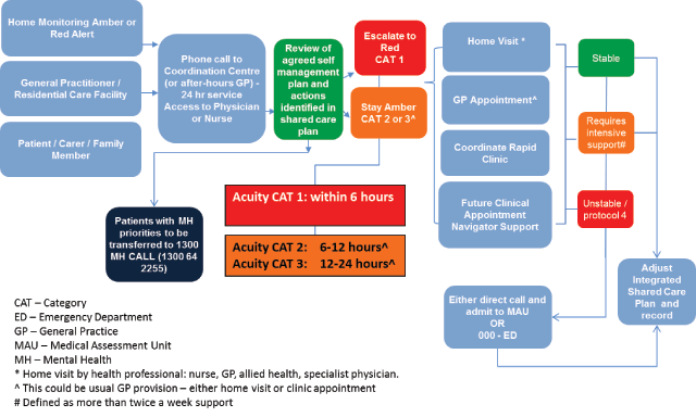 The Gold Coast Integrated Care Model