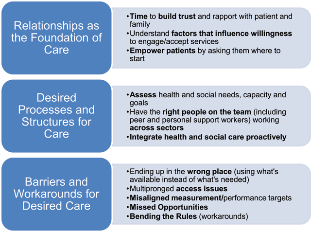 what is a supportive relationship in health and social care