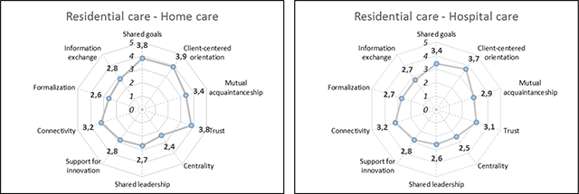 Integrated Palliative Care for Nursing Home Residents