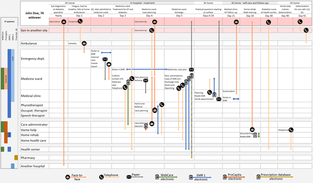 The Information Flow in a Healthcare Organisation with