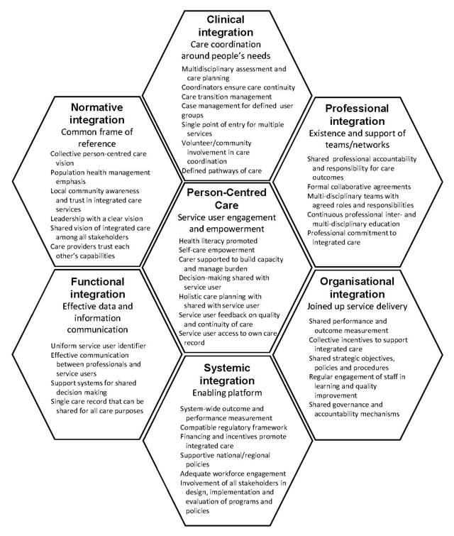 Using the Project INTEGRATE Framework in Practice in Central