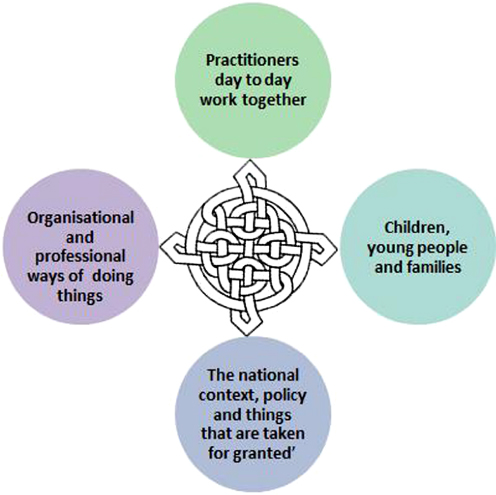 understand integrated and multi agency working This unit aims to enable learners to understand the importance of multi agency and integrated working and to develop the skills of effective communication for professional purposes it includes.