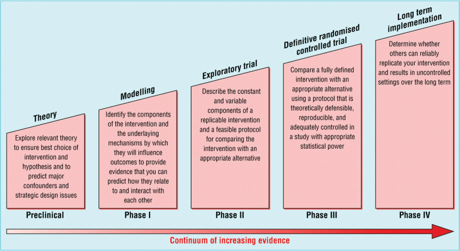 Developing An Active Implementation Model For A Chronic